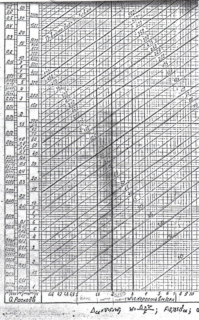 Гидравлический расчет трубопроводов в Excel  Блог