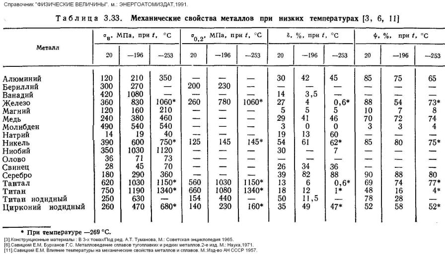 Справочник Механические Свойства Сталей.Rar