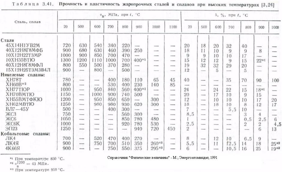 справочник сталей - фото 6