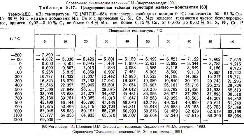 Справочник физических формул 8 класс