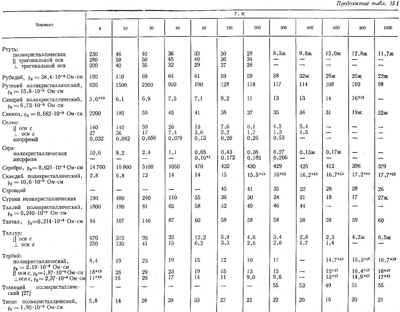 Выбор и расчёт теплообменниковучебное пособиепенза2001 теплообменник на камаз евро продажа б у в на