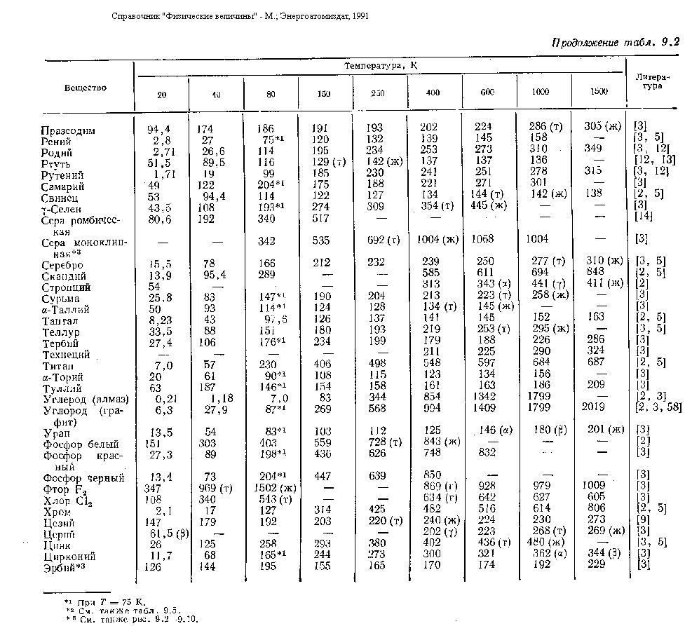 Физические Величины Справочник