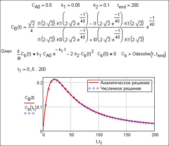 Reaction Kinetics Curve Kinetic Curve Calculation For