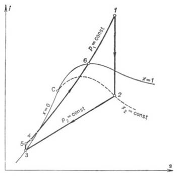 The Rankine Cycle