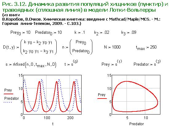 Существует несколько разновидностей данного метода, которые нашли свое отражение в рассмотренных выше функциях.