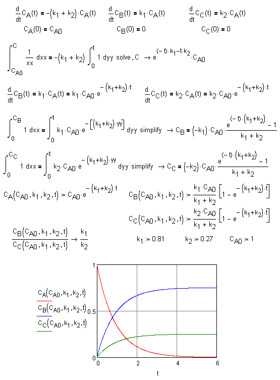Reaction Kinetics Curve Kinetic Curves For The