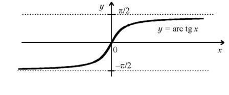 Обратной к функции y tg x на интервале