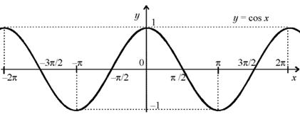 График функции y = cos x изображен на ...: twt.mpei.ac.ru/math/trig/TR_020500.html