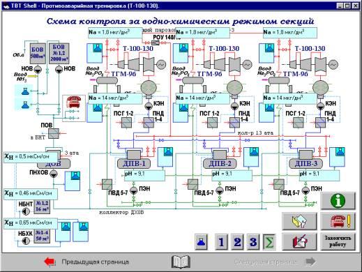 ТЭЦ с турбинами Т-100-130